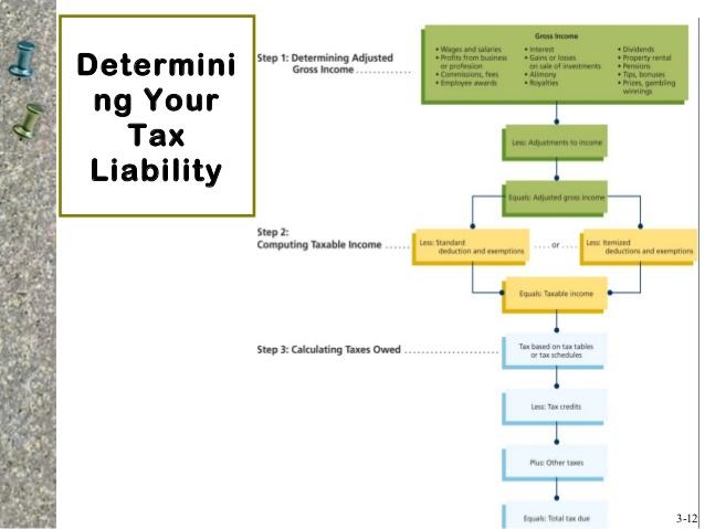 D:\Renu office work\Office Work\GP Content Work\july gp work\Taxfyle.com\Determining your tax liabilities.jpg